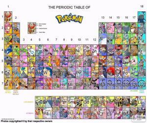 Puzle Periodická tabulka Pokémon