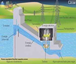 Puzle Provoz vodní elektrárny (španělština)